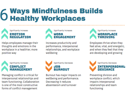 6 Ways Mindfulness Training Builds Healthier Workplaces