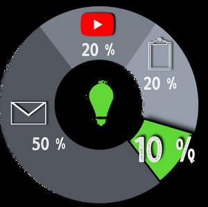 Distribución de tiempo dedicado a atender la presentación frente a otras distracciones