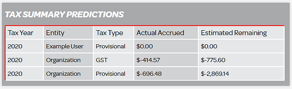 Tax Summary Predictions.PNG