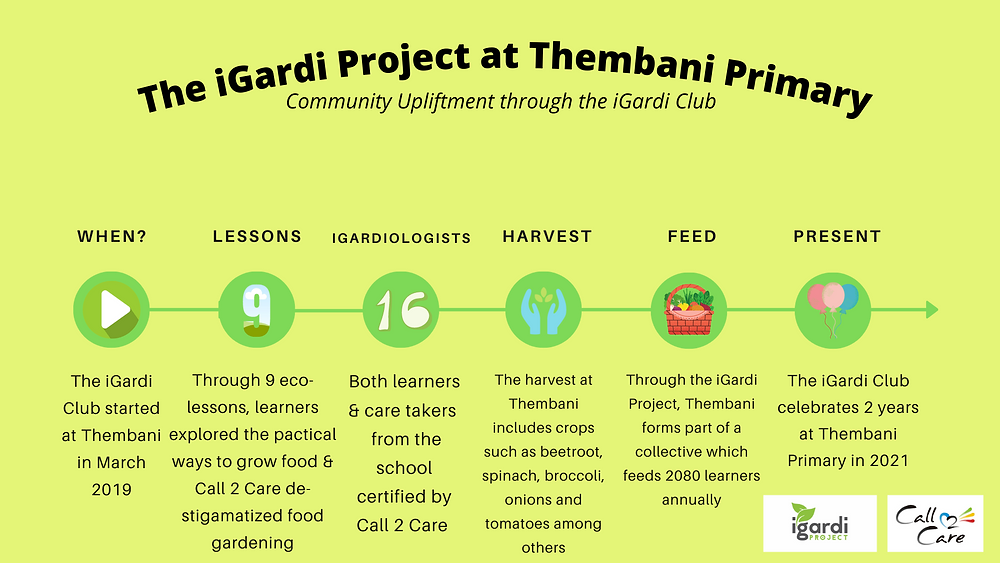 Community upliftment through the educational outreach iGardi Project by Call 2 Care.