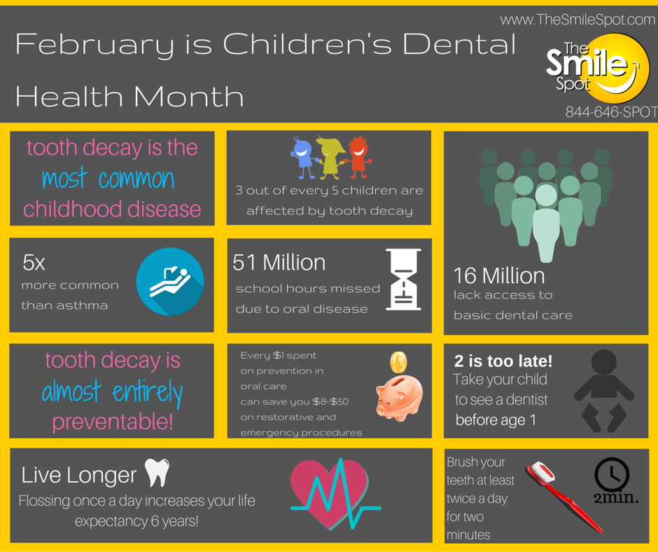 Smile Spot Info Graphic