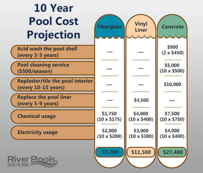 10 year cost projection