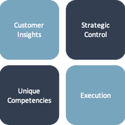 The Platform For Strategic Growth