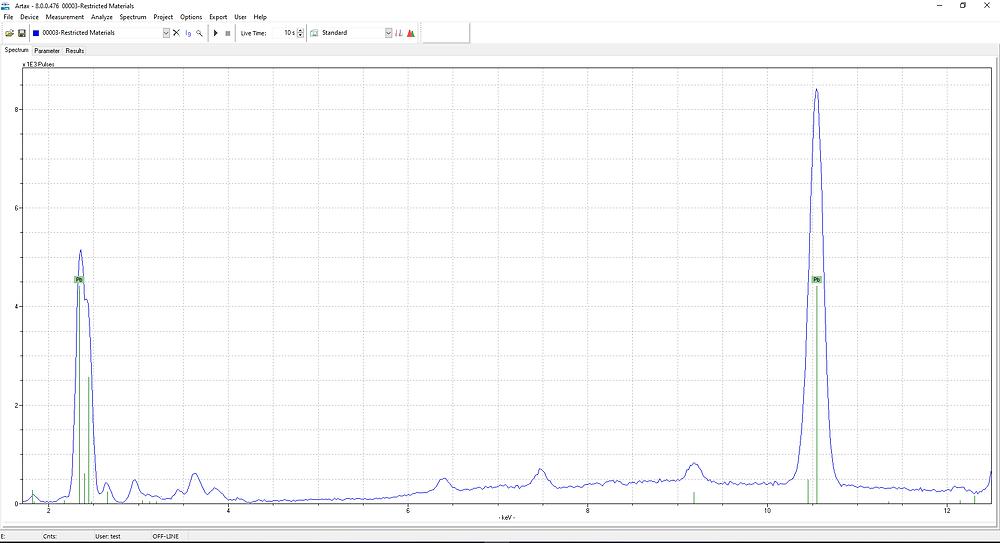 Spectra lead peak