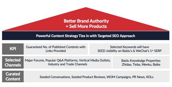 Content SEO – Search Engine Optimization