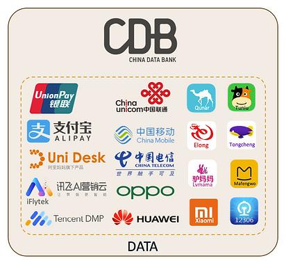 China Data Bank Partners