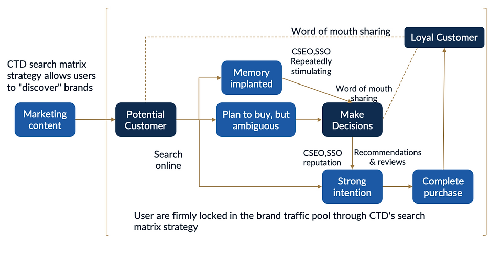 Holistic Approach for Search & Organic Reach – China SearchMax - SEO