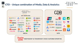 China Programmatic Advertising Overview