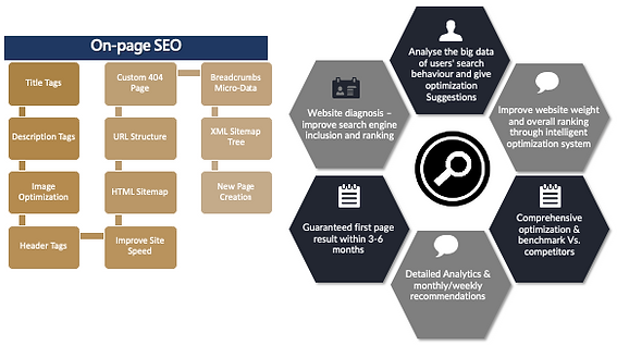 CSM- On Page SEO.png