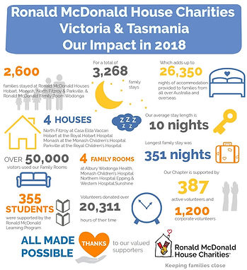 thumbnail_2018 Snapshot - RMHC Victoria
