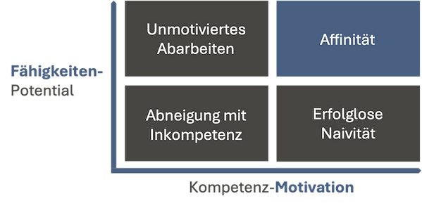 Fähigkeitenpotential_Kompetenzmotivation_KMUTU_Copyright by Manuel Schuchna.png