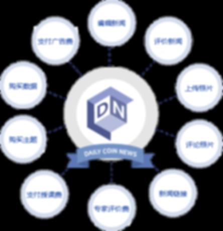 DNcom코인의용도_kr(중국).png