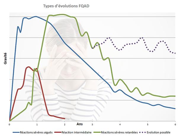Types d'evolutions FQAD