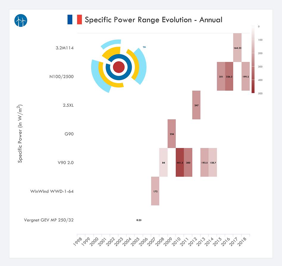 France Wind Turbine Specific Power Range Evolution Product Capacity