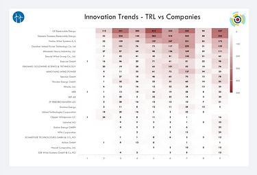 Innovation Trends - TRL vs Companies.png