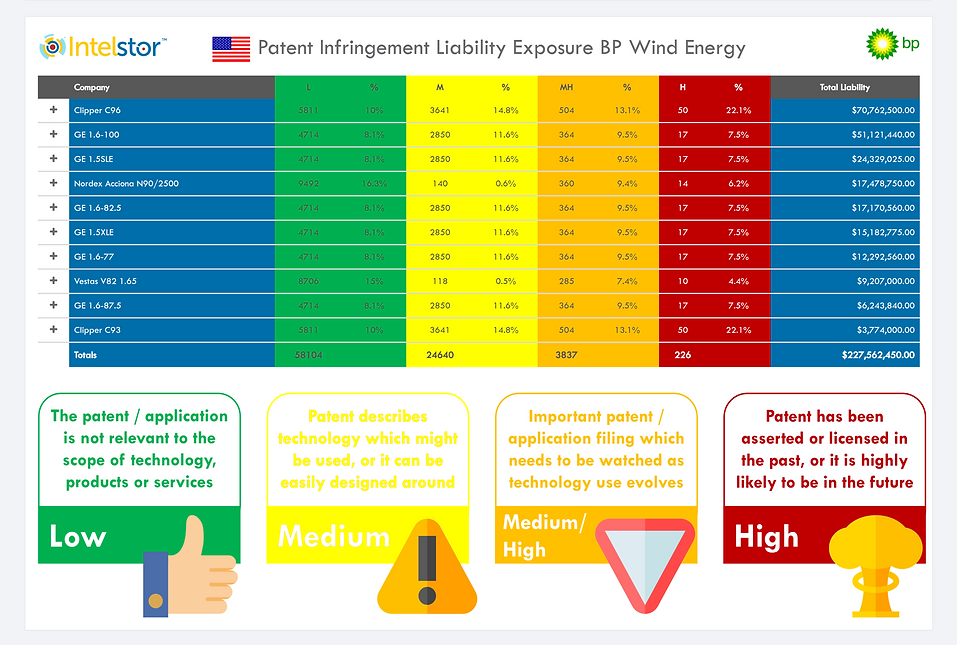 BP Wind Energy Patent Infringement Liabi