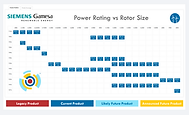 SGRE Power Rating vs Rotor Size.png