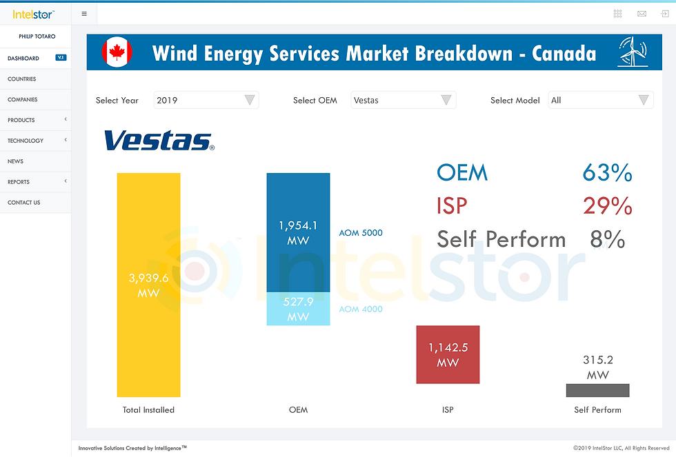 Services Market Breakdown.png