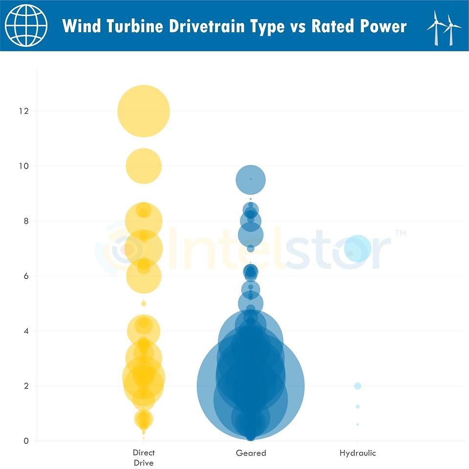 Wind Turbine Drivetrain Type vs Rated Po