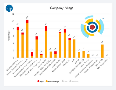 IP Landscape - Company High Relevance Fi