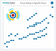 SGRE Power Rating vs Specific Power.png