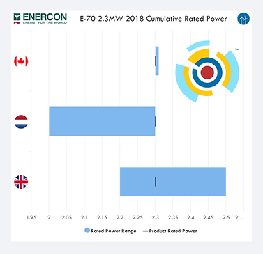 Enercon E-70 2.3MW Rated Power Variation