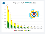 SGRE IP Portfolio - Country IP Filings.p