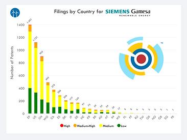 SGRE IP Portfolio - Country IP Filings.p