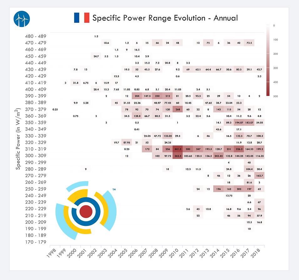 France Wind Turbine Specific Power Range Evolution