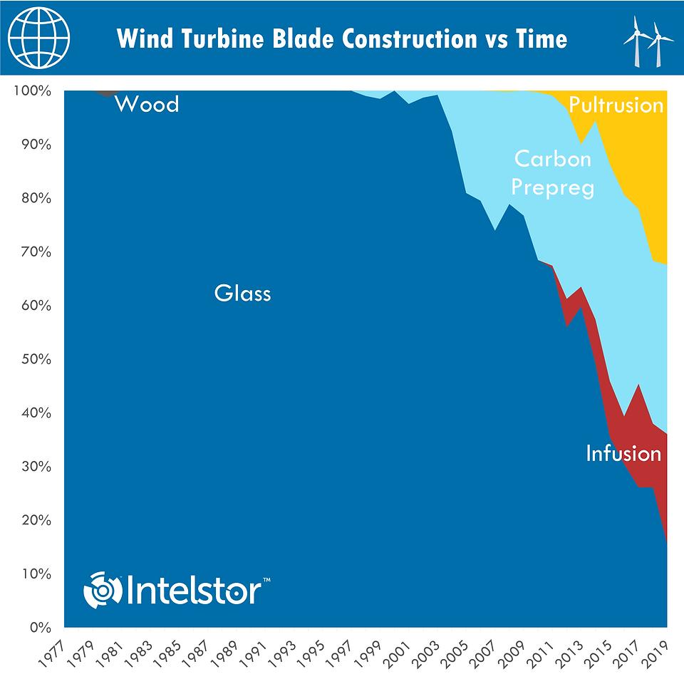 Wind Turbine Blade Construction vs Time.