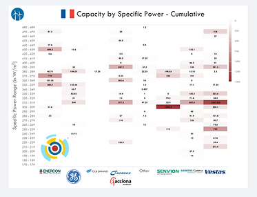 IntelStor™ Specific Power Trend