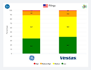 US GE vs Vestas IP Portfolio Benchmark.p