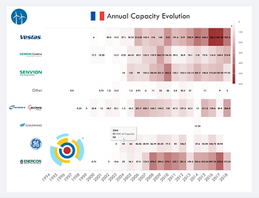 IntelStor™ Market Evolution
