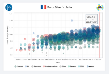 IntelStor™ Rated Power Evolution