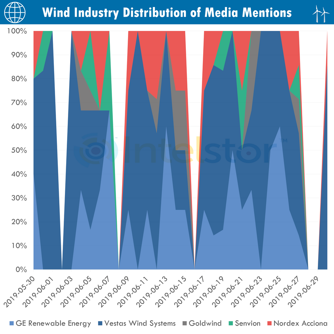 Segmentation of Media Mentions OEMs.png