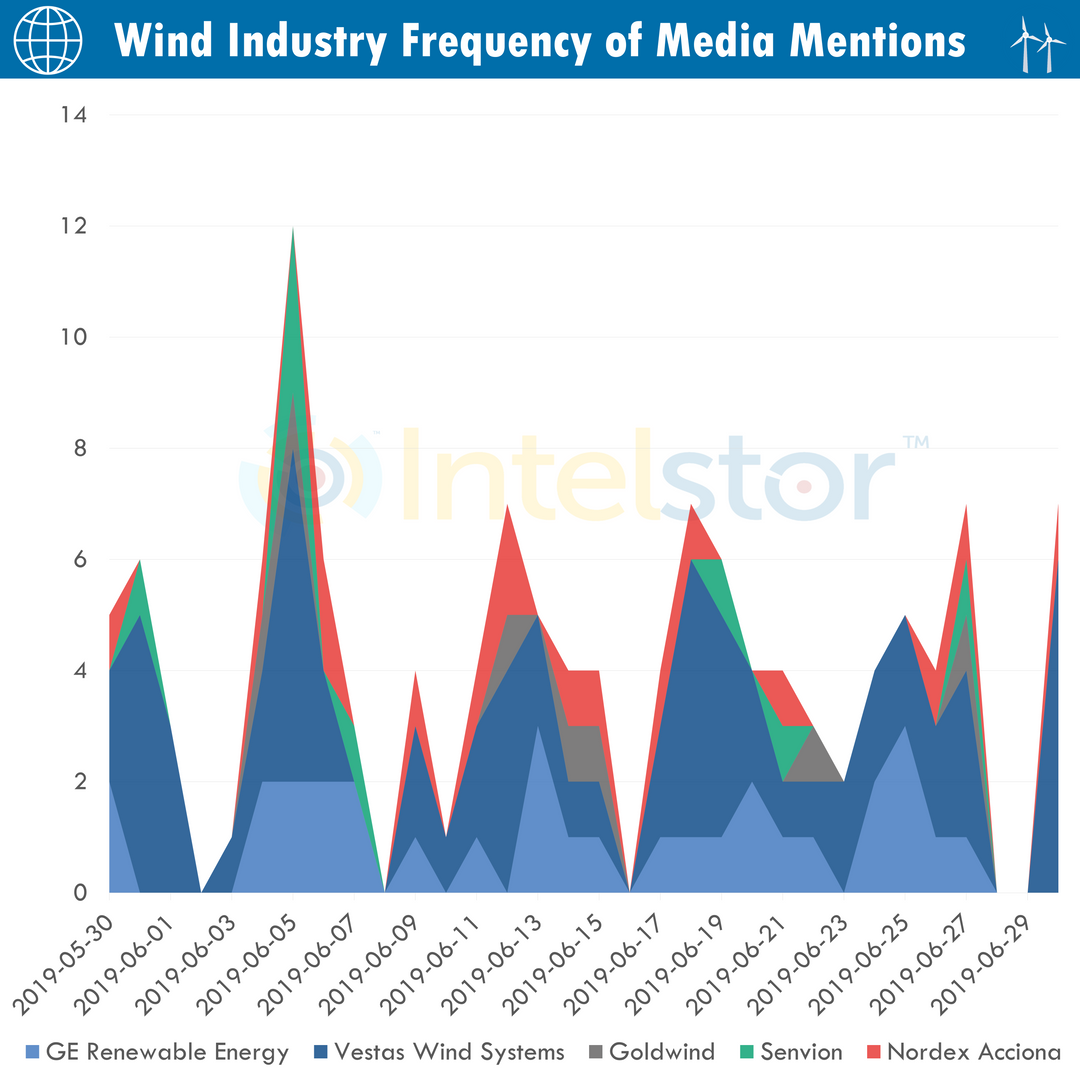 Frequency of Media Mentions OEMs.png