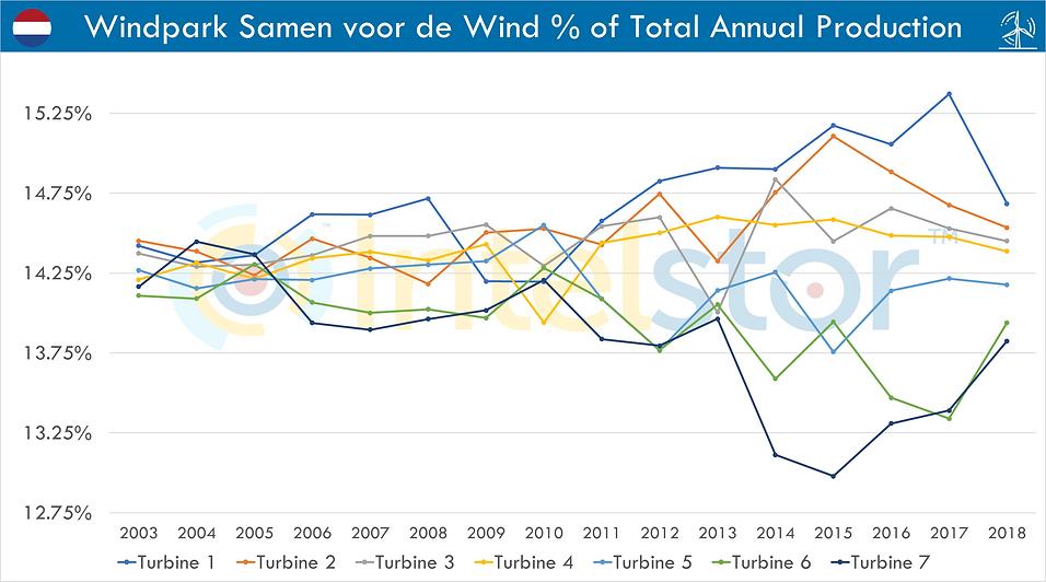 Windpark Samen voor de Wind % of Total A