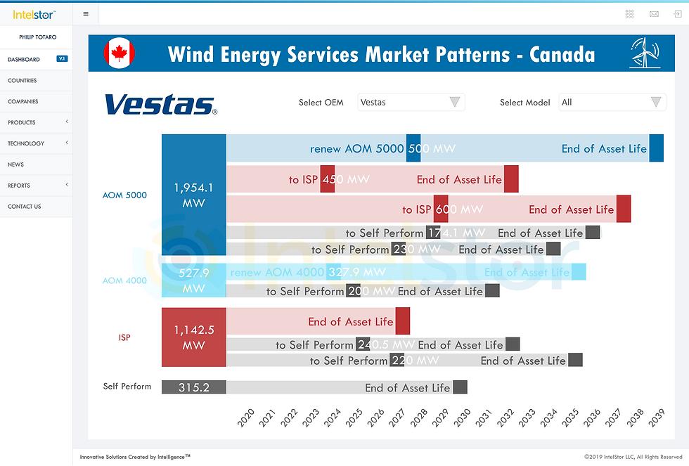 Services Market Patterns.png