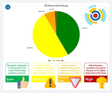 GE IP Portfolio - Relevance Breakdown.pn