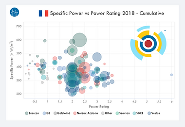 IntelStor™ Specific Power vs Rating