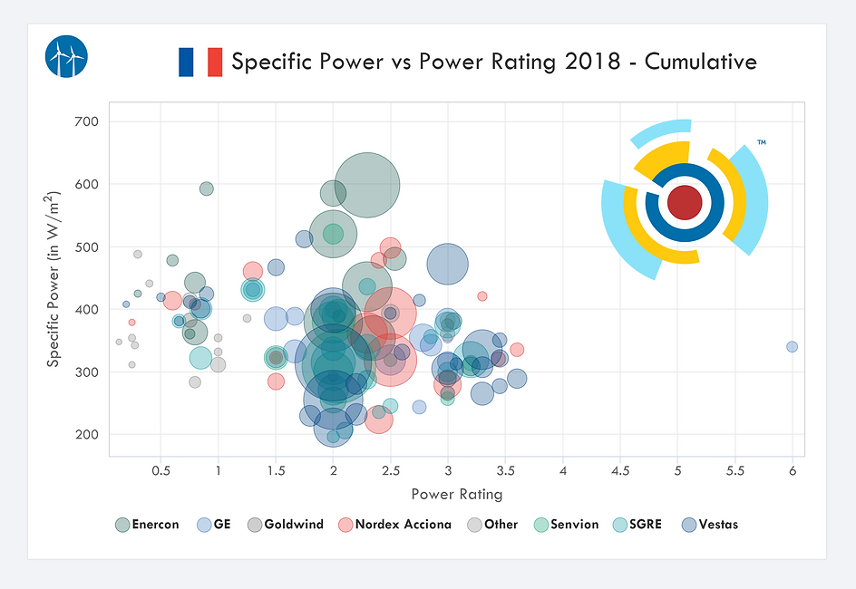 France Wind Turbine Specific Power versus Rated Power