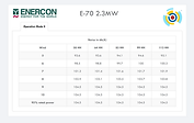 Enercon E-70 2.3MW Noise Curves.png