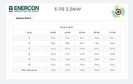 Enercon E-70 2.3MW Noise Curves.png