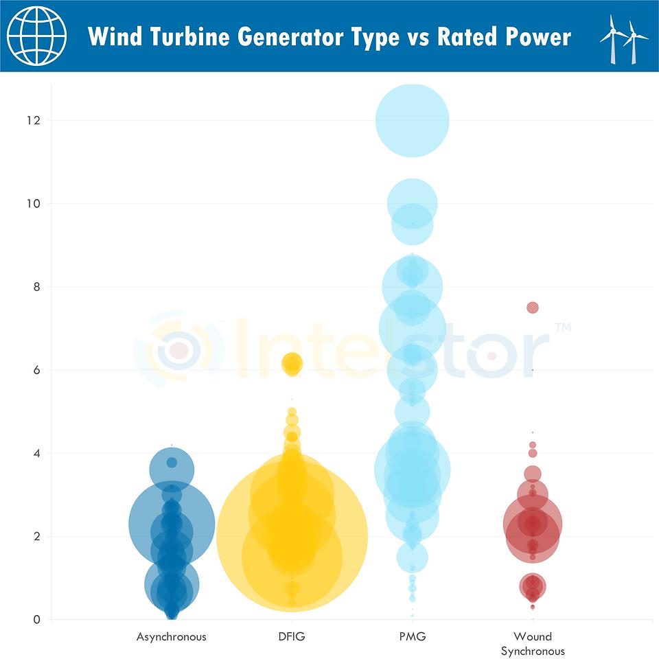 Wind Turbine Generator Type vs Rated Pow