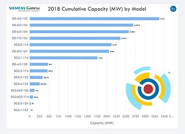 SGRE 2018 Cumulative Global Product Sale