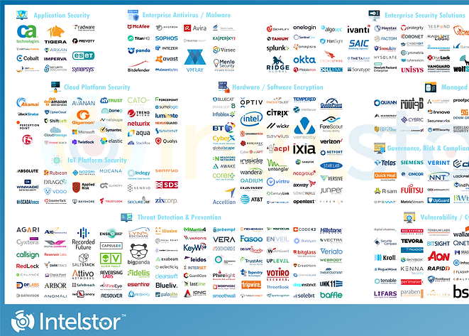 Cyber Security Market Map.png