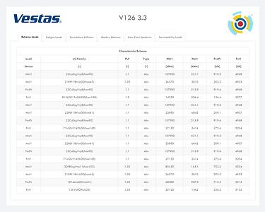 Vestas V126 3.3 Loads Tables.png