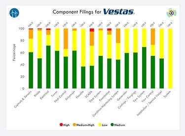Vestas IP Portfolio - Component Breakdow