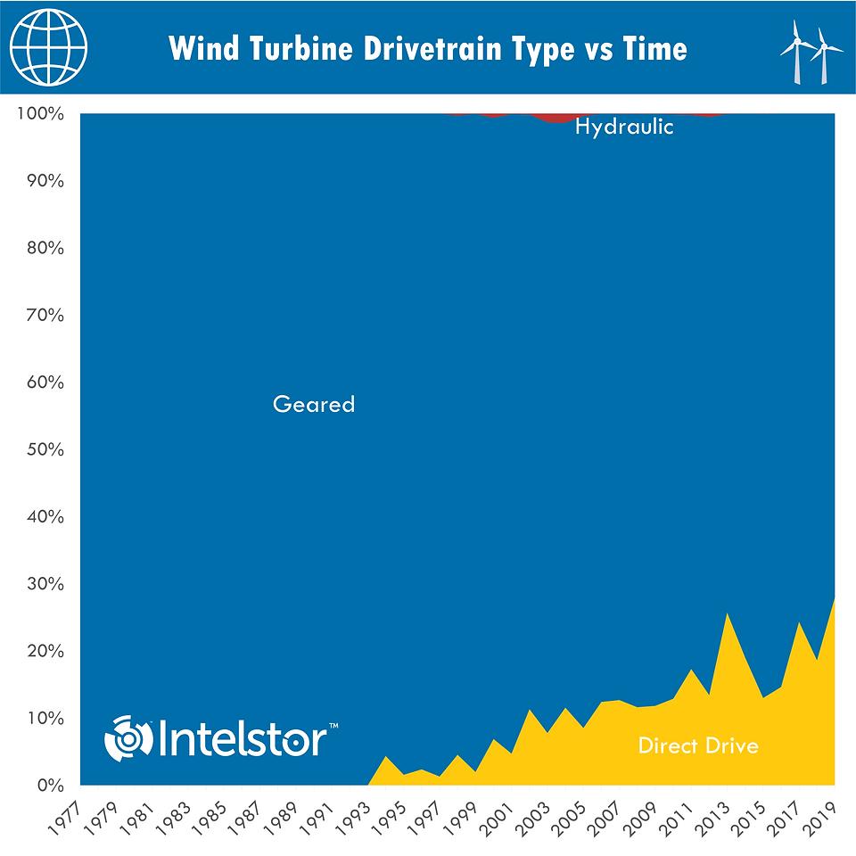 Wind Turbine Drivetrain Type vs Time.png
