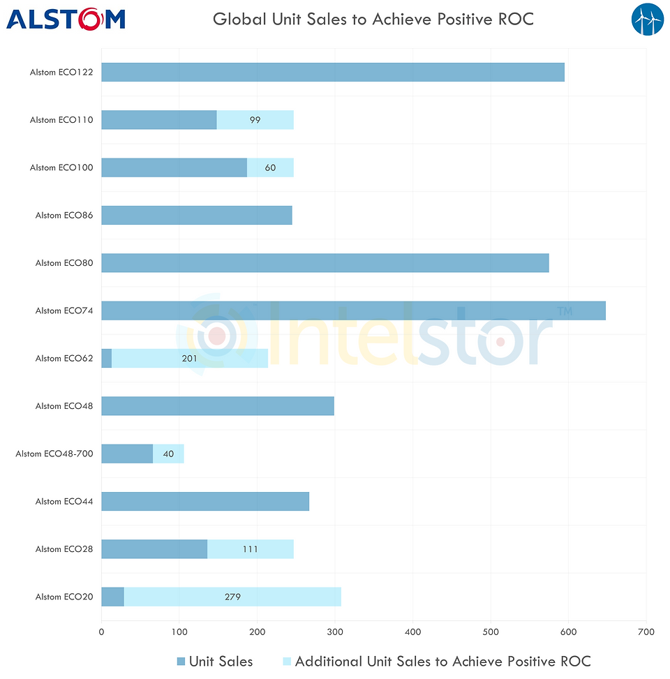 Alstom Product Sales